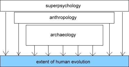 evolutionary knowledge